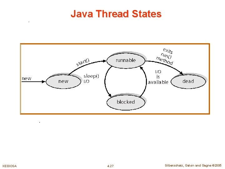Java Thread States XE 33 OSA 4. 27 Silberschatz, Galvin and Gagne © 2005