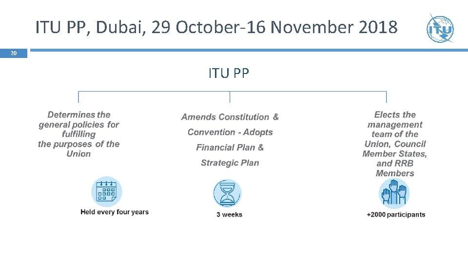 ITU PP, Dubai, 29 October-16 November 2018 20 ITU PP