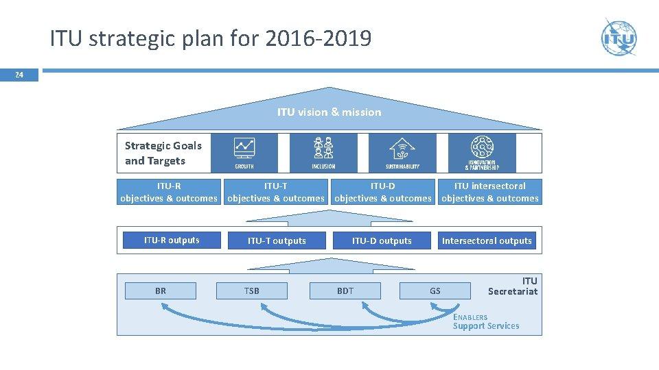 ITU strategic plan for 2016 -2019 24 ITU vision & mission Strategic Goals and