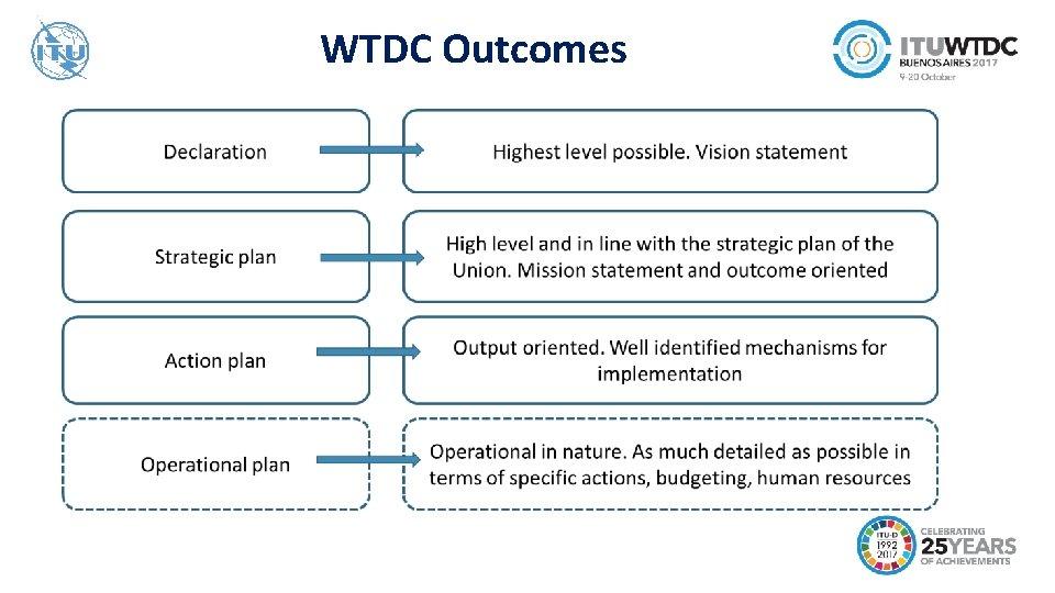WTDC Outcomes