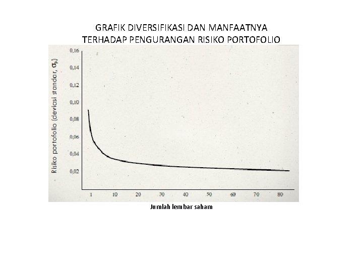 GRAFIK DIVERSIFIKASI DAN MANFAATNYA TERHADAP PENGURANGAN RISIKO PORTOFOLIO Jumlah lembar saham