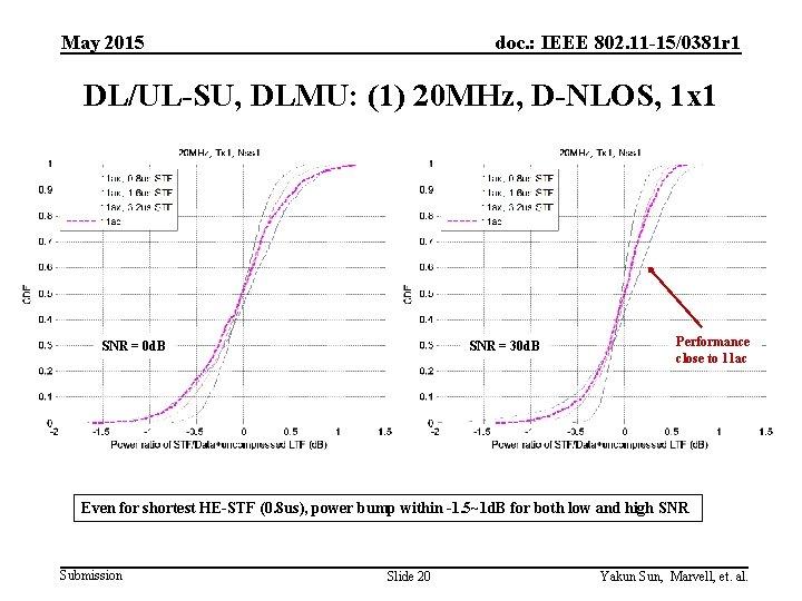 May 2015 doc. : IEEE 802. 11 -15/0381 r 1 DL/UL-SU, DLMU: (1) 20