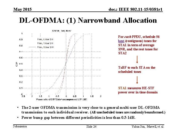 May 2015 doc. : IEEE 802. 11 -15/0381 r 1 DL-OFDMA: (1) Narrowband Allocation