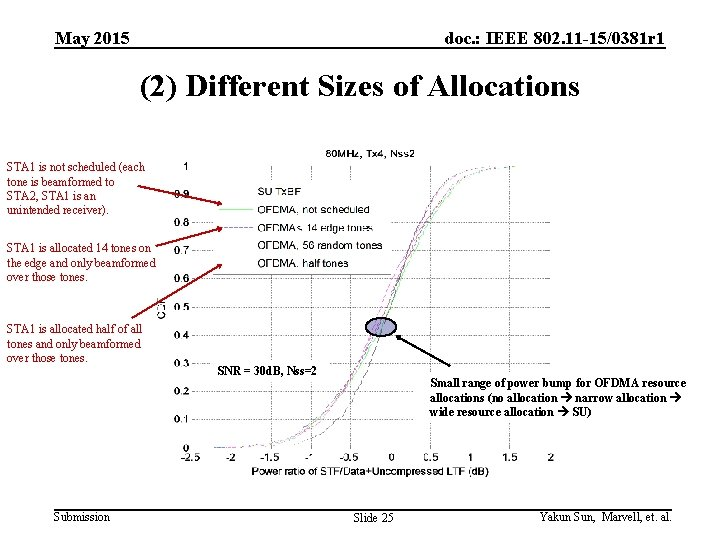 May 2015 doc. : IEEE 802. 11 -15/0381 r 1 (2) Different Sizes of
