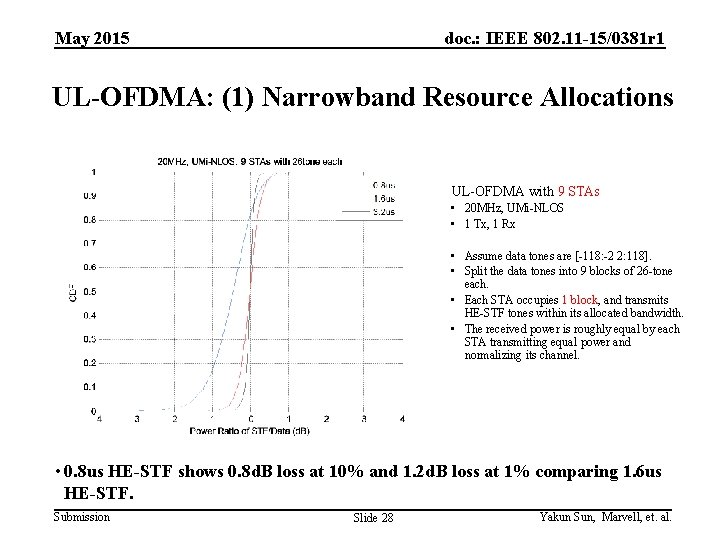 May 2015 doc. : IEEE 802. 11 -15/0381 r 1 UL-OFDMA: (1) Narrowband Resource