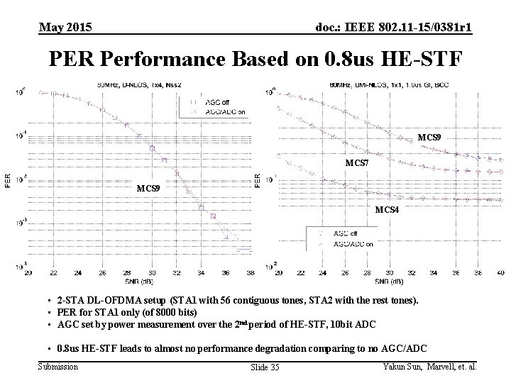 May 2015 doc. : IEEE 802. 11 -15/0381 r 1 PER Performance Based on