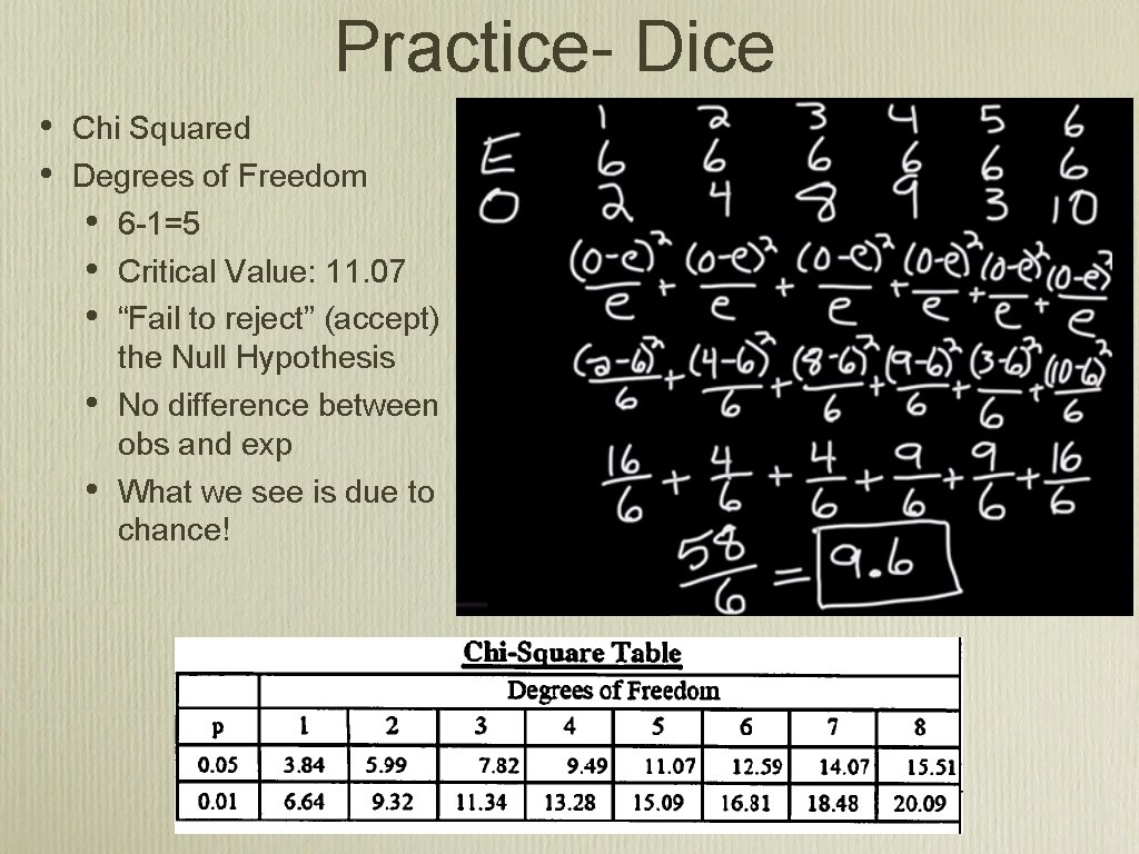 Practice- Dice • • Chi Squared Degrees of Freedom • 6 -1=5 • Critical