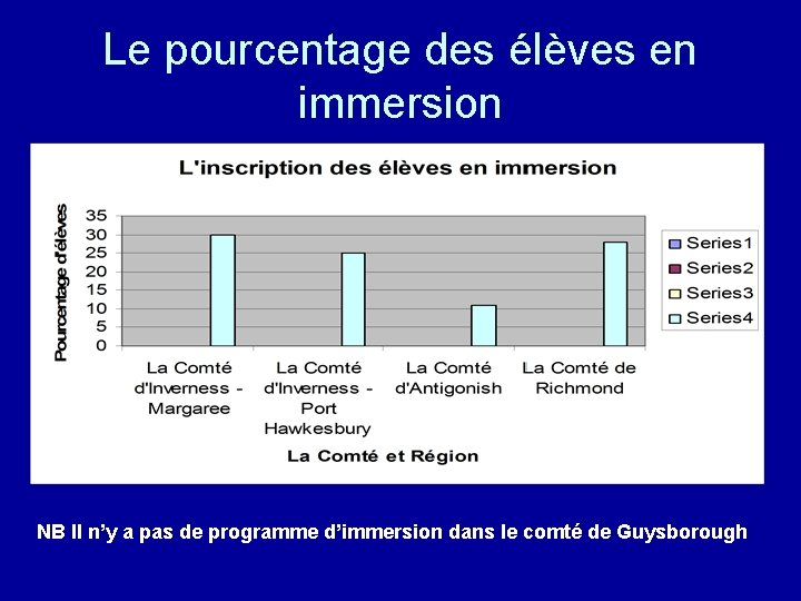Le pourcentage des élèves en immersion NB Il n'y a pas de programme d'immersion