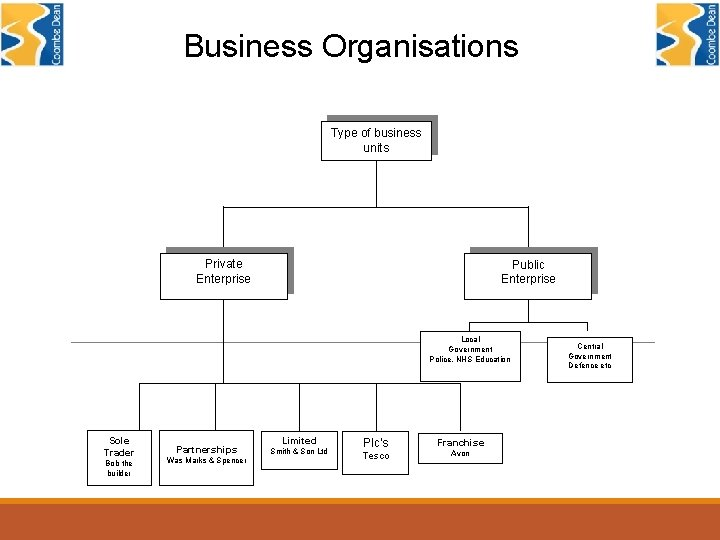 Business Organisations Type of business units Private Enterprise Public Enterprise Local Government Police, NHS