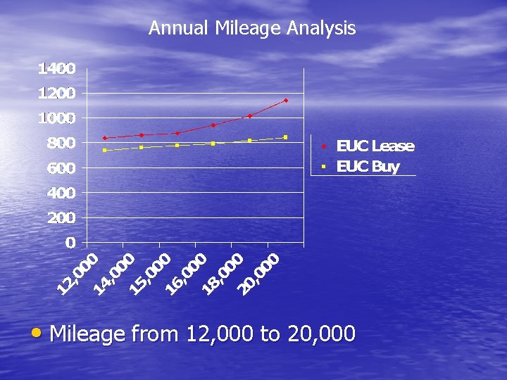 Annual Mileage Analysis • Mileage from 12, 000 to 20, 000