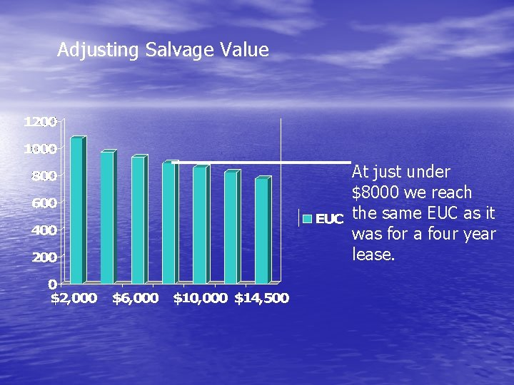 Adjusting Salvage Value At just under $8000 we reach the same EUC as it