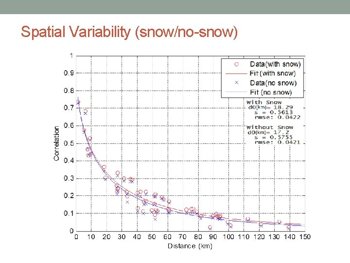 Spatial Variability (snow/no-snow)