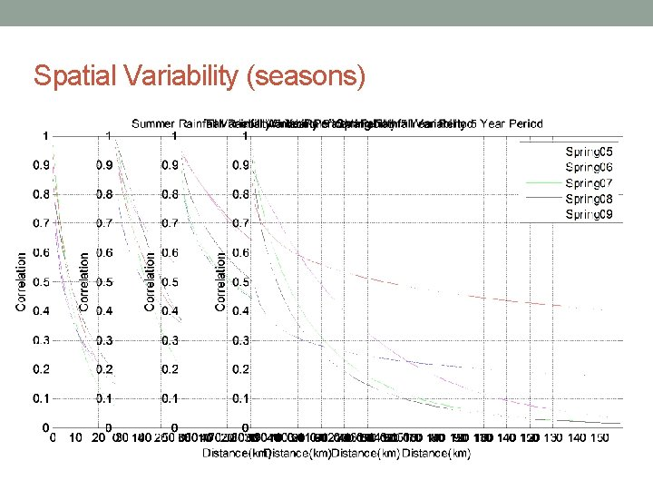 Spatial Variability (seasons)