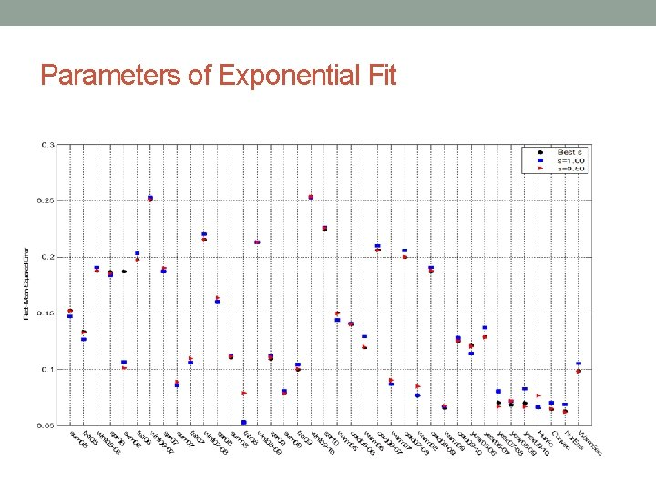 Parameters of Exponential Fit