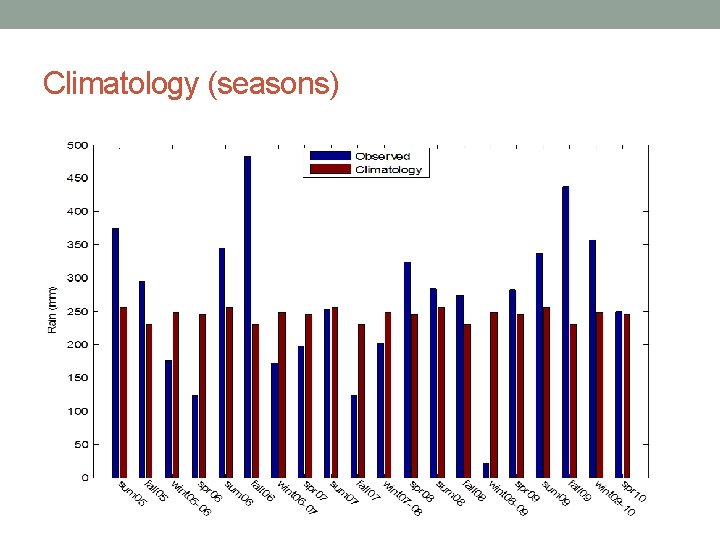 Climatology (seasons)