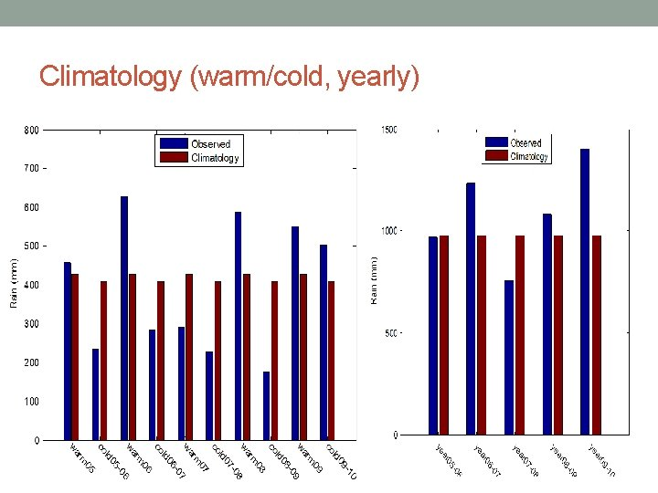 Climatology (warm/cold, yearly)
