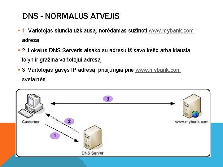 DNS - NORMALUS ATVEJIS § 1. Vartotojas siunčia užklausą, norėdamas sužinoti www. mybank. com