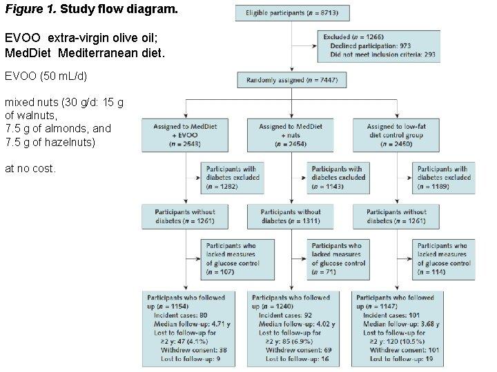Figure 1. Study flow diagram. EVOO extra-virgin olive oil; Med. Diet Mediterranean diet. EVOO