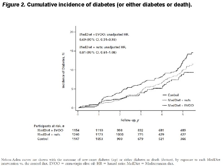 Figure 2. Cumulative incidence of diabetes (or either diabetes or death).