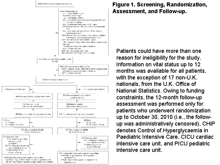 Figure 1. Screening, Randomization, Assessment, and Follow-up. Patients could have more than one reason