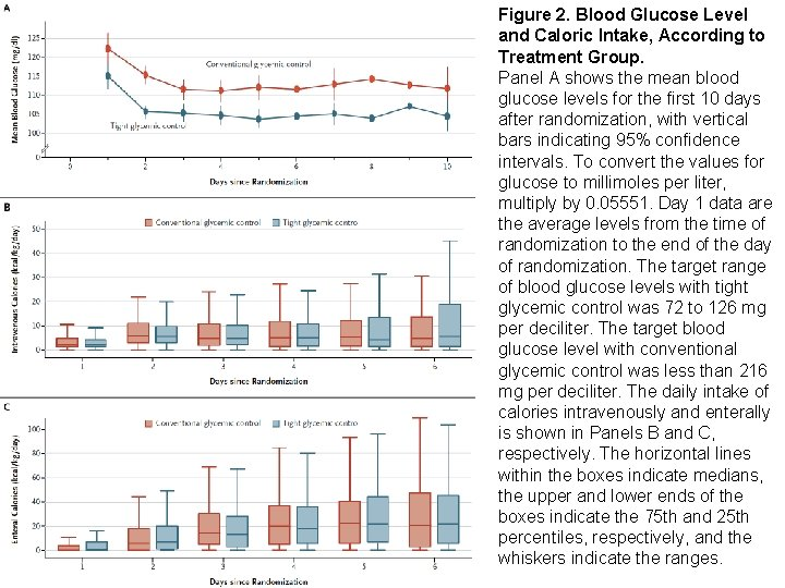 Figure 2. Blood Glucose Level and Caloric Intake, According to Treatment Group. Panel A