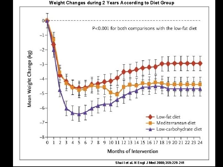 Weight Changes during 2 Years According to Diet Group Shai I et al. N