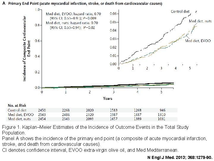Figure 1. Kaplan–Meier Estimates of the Incidence of Outcome Events in the Total Study