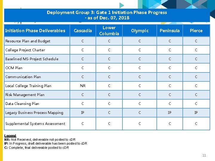 Deployment Group 3: Gate 1 Initiation Phase Progress - as of Dec. 07, 2018