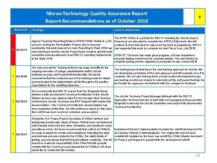 Moran Technology Quality Assurance Report Recommendations as of October 2018 Status/QA# Y Findings ctc.