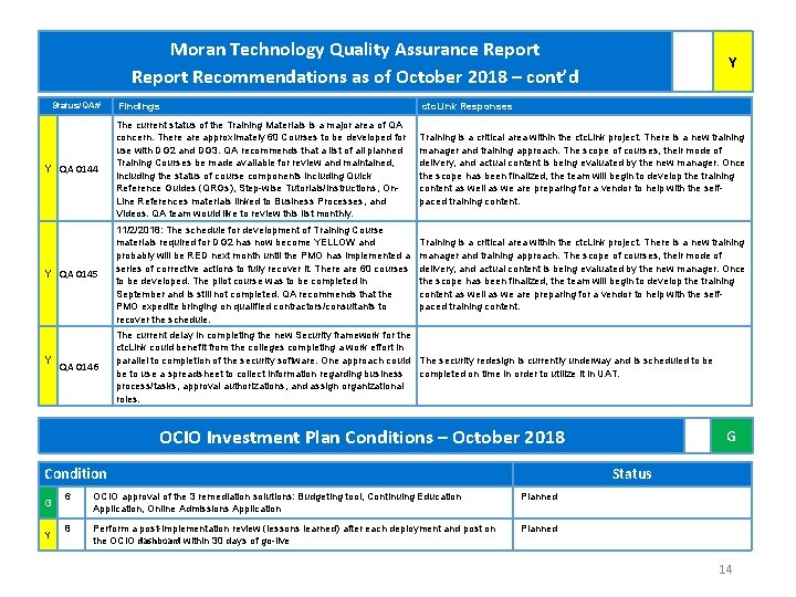 Moran Technology Quality Assurance Report Recommendations as of October 2018 – cont'd Status/QA# Y