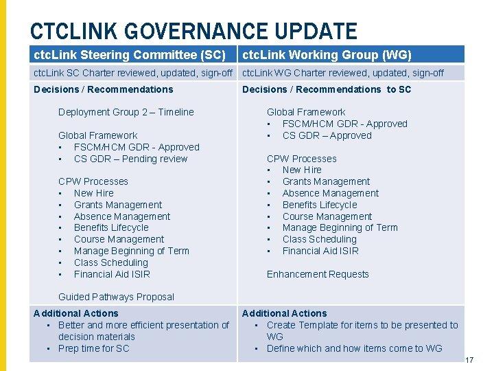 CTCLINK GOVERNANCE UPDATE ctc. Link Steering Committee (SC) ctc. Link Working Group (WG) ctc.