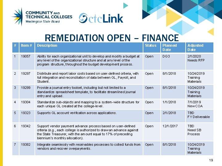 REMEDIATION OPEN – FINANCE # Item # Description Status Planned Date Adjusted Date 1