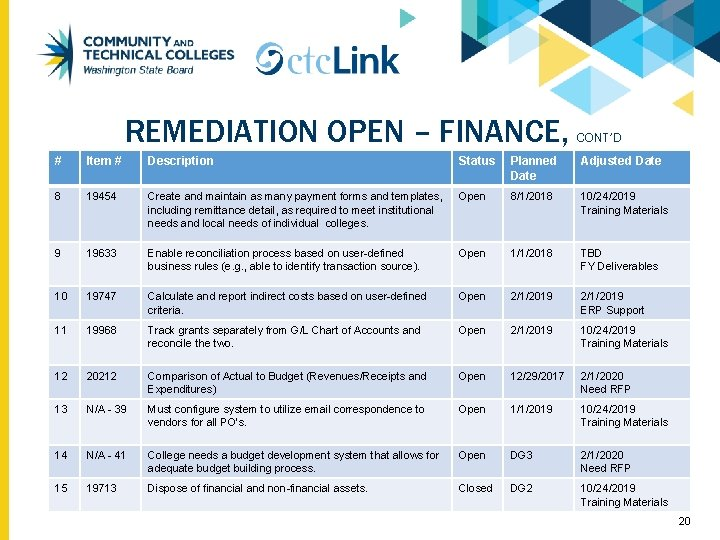 REMEDIATION OPEN – FINANCE, CONT'D # Item # Description Status Planned Date Adjusted Date