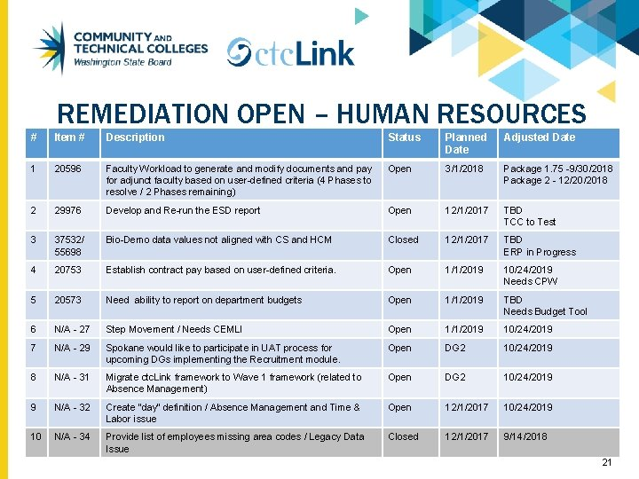 REMEDIATION OPEN – HUMAN RESOURCES # Item # Description Status Planned Date Adjusted Date