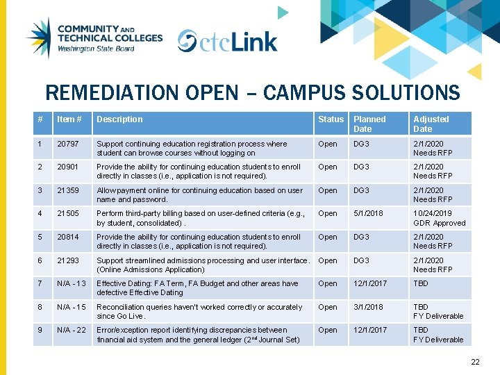 REMEDIATION OPEN – CAMPUS SOLUTIONS # Item # Description Status Planned Date Adjusted Date