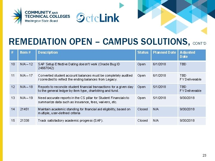 REMEDIATION OPEN – CAMPUS SOLUTIONS, CONT'D # Item # Description Status Planned Date Adjusted