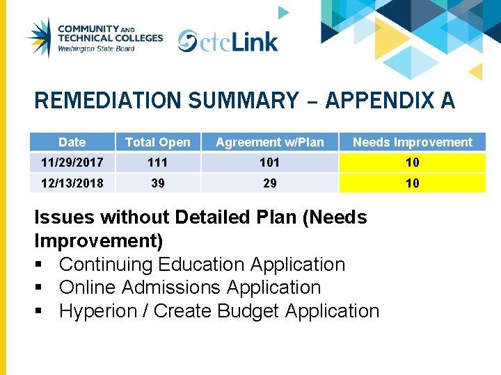 REMEDIATION SUMMARY – APPENDIX A Date Total Open Agreement w/Plan Needs Improvement 11/29/2017 111