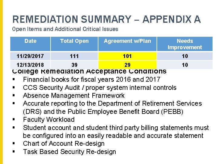 REMEDIATION SUMMARY – APPENDIX A Open Items and Additional Critical Issues Date Total Open