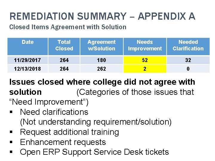 REMEDIATION SUMMARY – APPENDIX A Closed Items Agreement with Solution Date Total Closed Agreement