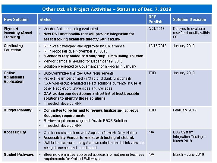 Other ctc. Link Project Activities – Status as of Dec. 7, 2018 RFP Publish
