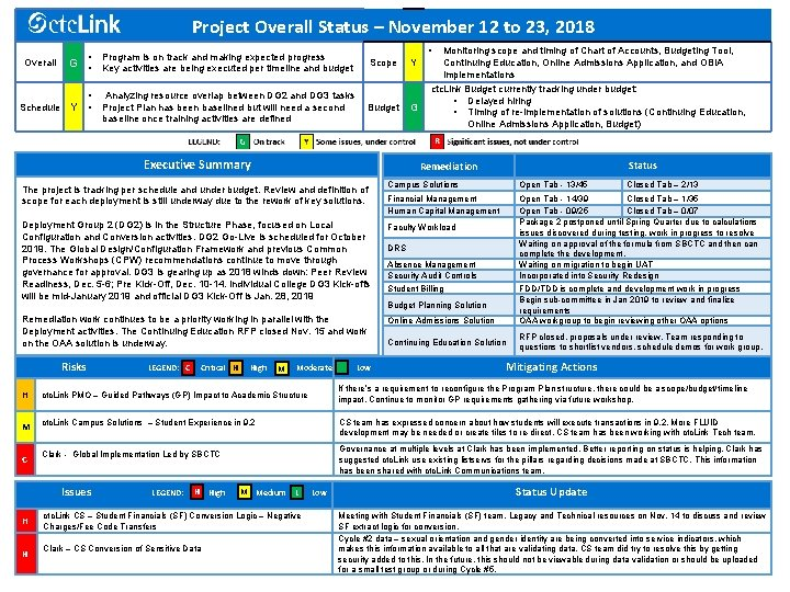 Project Overall Status – November 12 to 23, 2018 Overall Schedule Y • •