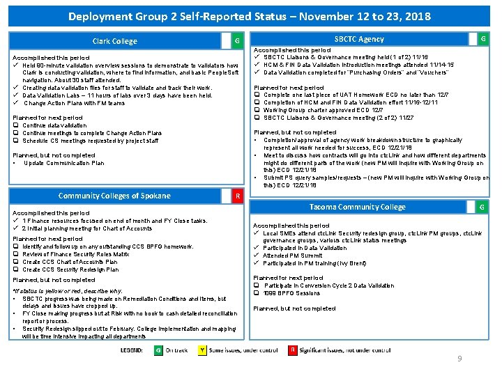 Deployment Group 2 Self-Reported Status – November 12 to 23, 2018 Clark College G
