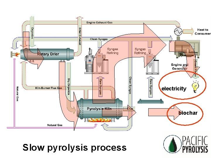 What is 'pyrolysis'? electricity biochar Slow pyrolysis process CSIRO Land Water: Biochar