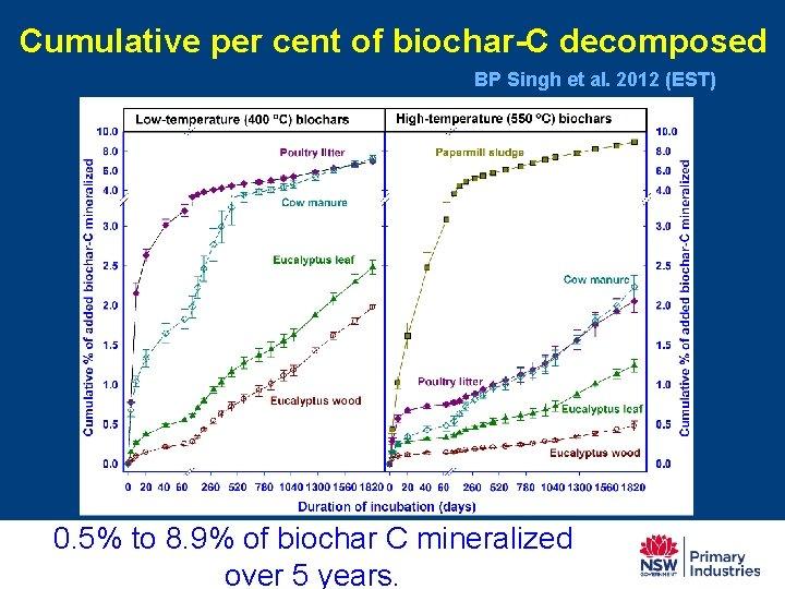 Cumulative per cent of biochar-C decomposed BP Singh et al. 2012 (EST) 0. 5%