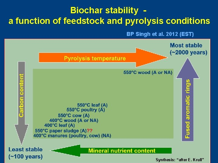 Biochar stability a function of feedstock and pyrolysis conditions BP Singh et al. 2012