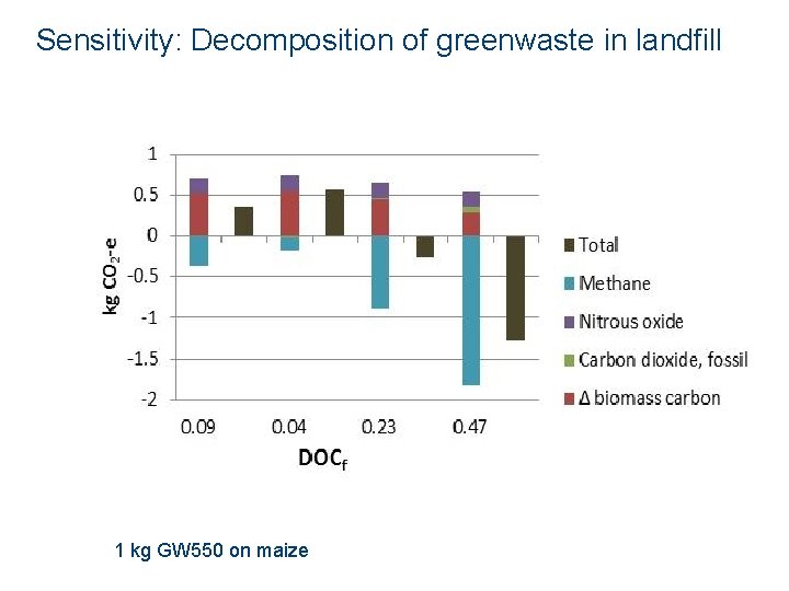 Sensitivity: Decomposition of greenwaste in landfill 1 kg GW 550 on maize