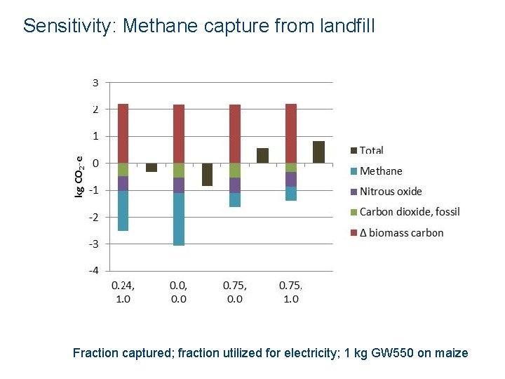 Sensitivity: Methane capture from landfill Fraction captured; fraction utilized for electricity; 1 kg GW