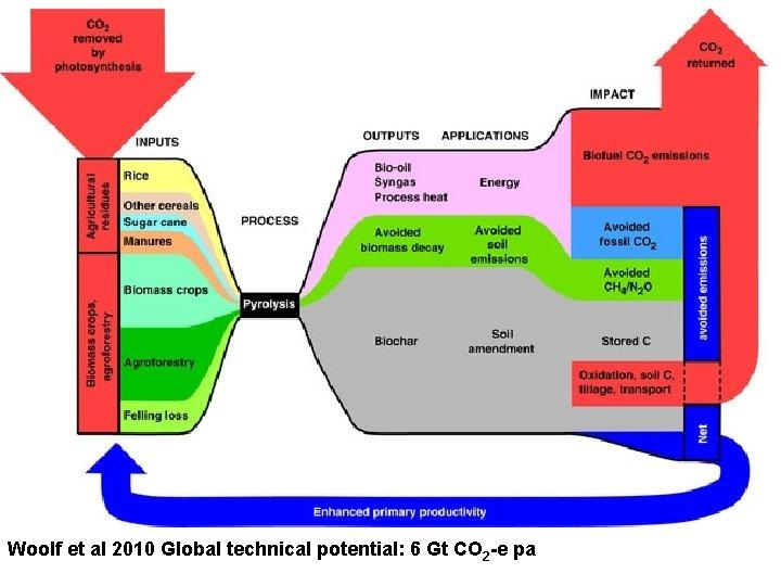 Potential mitigation through biochar global Woolf et al 2010 Global technical potential: 6 Gt