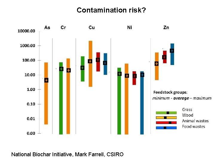 Contamination risk? National Biochar Initiative, Mark Farrell, CSIRO