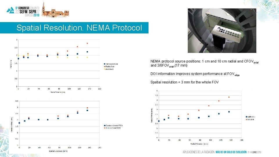 Spatial Resolution. NEMA Protocol NEMA protocol source positions: 1 cm and 10 cm radial